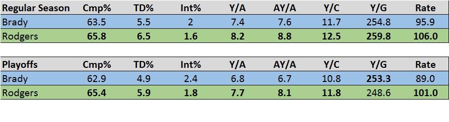 Rodgers v Brady 2015.jpg